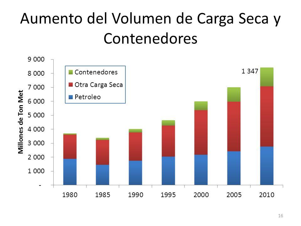 Aumento del Volumen de Carga Seca y Contenedores 16