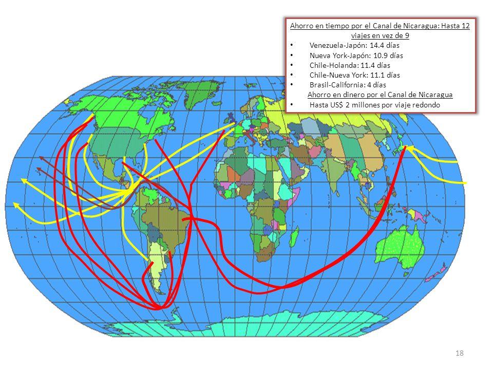 18 Ahorro en tiempo por el Canal de Nicaragua: Hasta 12 viajes en vez de 9 Venezuela-Japón: 14.4 días Nueva York-Japón: 10.9 días Chile-Holanda: 11.4