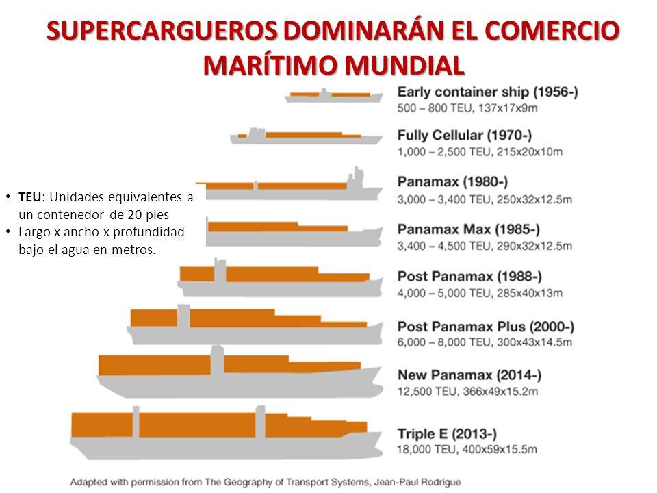 SUPERCARGUEROS DOMINARÁN EL COMERCIO MARÍTIMO MUNDIAL TEU: Unidades equivalentes a un contenedor de 20 pies Largo x ancho x profundidad bajo el agua e