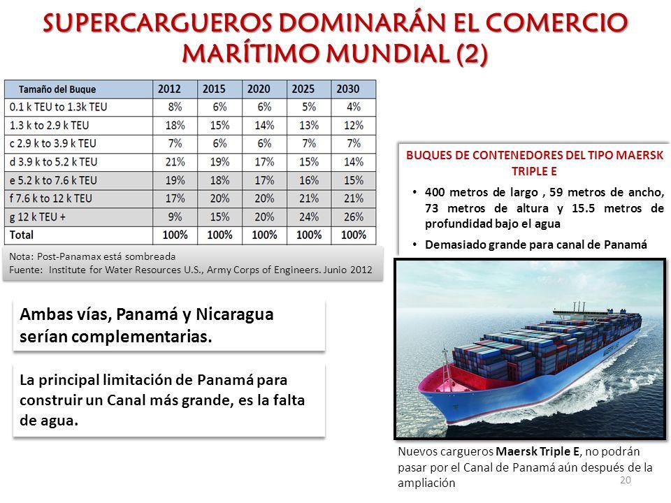 La principal limitación de Panamá para construir un Canal más grande, es la falta de agua. BUQUES DE CONTENEDORES DEL TIPO MAERSK TRIPLE E 400 metros
