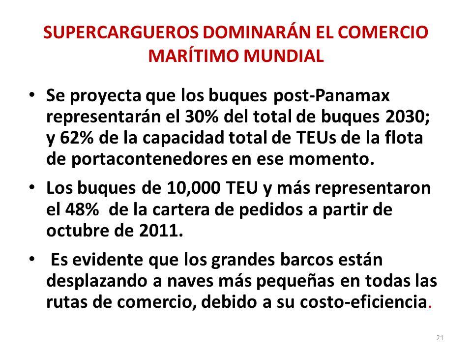SUPERCARGUEROS DOMINARÁN EL COMERCIO MARÍTIMO MUNDIAL Se proyecta que los buques post-Panamax representarán el 30% del total de buques 2030; y 62% de