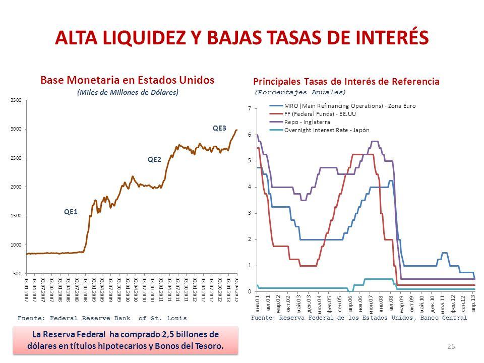 ALTA LIQUIDEZ Y BAJAS TASAS DE INTERÉS 25 QE1 QE2 QE3 La Reserva Federal ha comprado 2,5 billones de dólares en títulos hipotecarios y Bonos del Tesor
