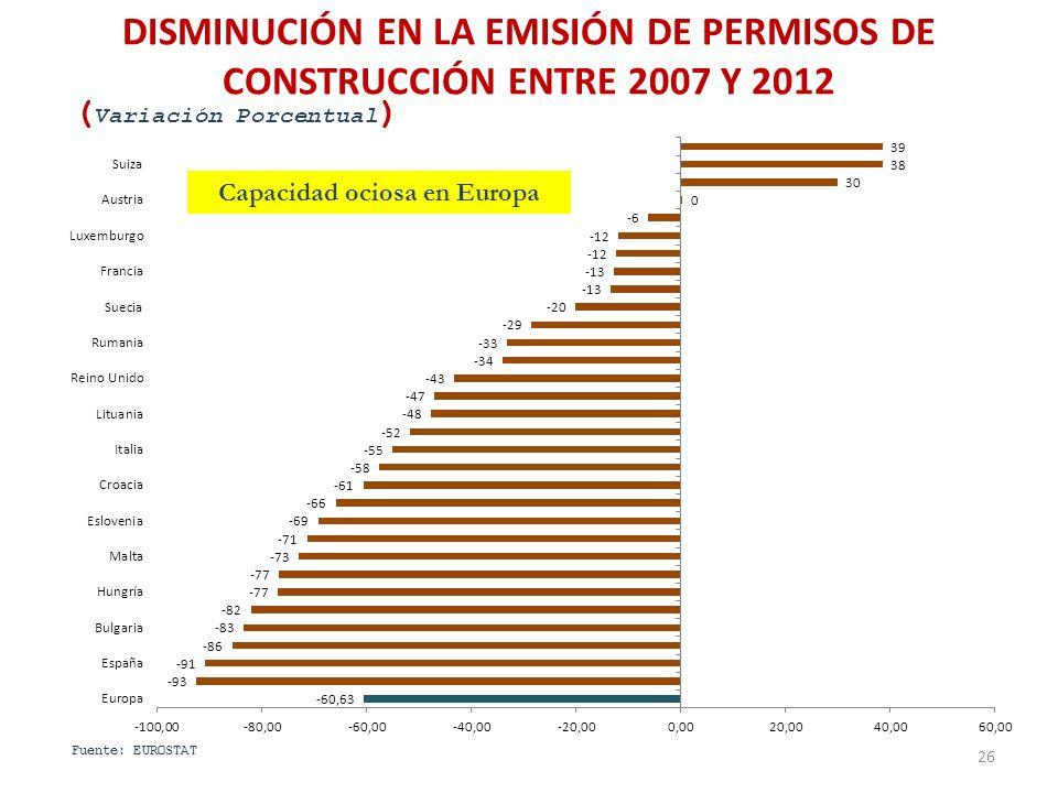 Capacidad ociosa en Europa DISMINUCIÓN EN LA EMISIÓN DE PERMISOS DE CONSTRUCCIÓN ENTRE 2007 Y 2012 26