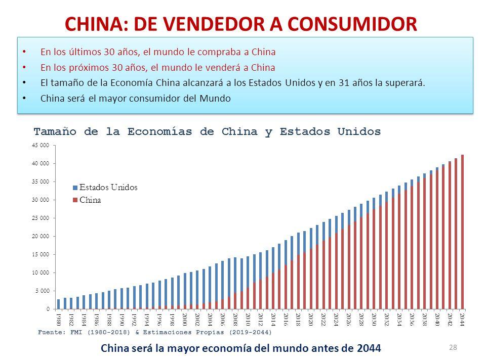 CHINA: DE VENDEDOR A CONSUMIDOR En los últimos 30 años, el mundo le compraba a China En los próximos 30 años, el mundo le venderá a China El tamaño de