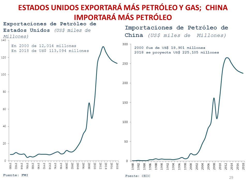 ESTADOS UNIDOS EXPORTARÁ MÁS PETRÓLEO Y GAS; CHINA IMPORTARÁ MÁS PETRÓLEO 29