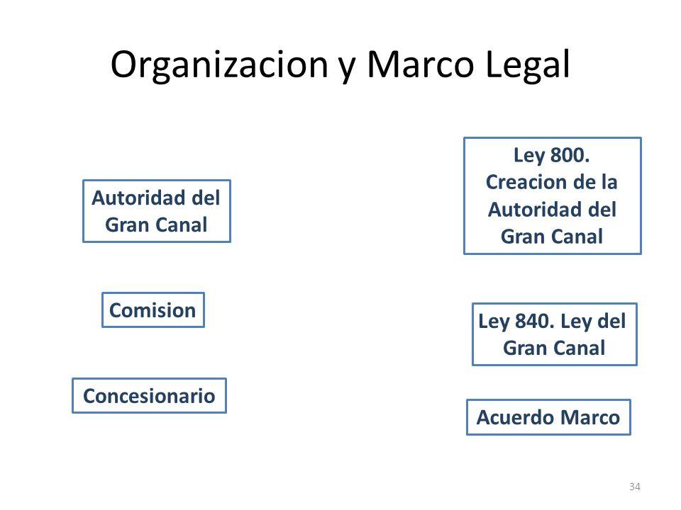 Organizacion y Marco Legal 34 Autoridad del Gran Canal Comision Concesionario Ley 800. Creacion de la Autoridad del Gran Canal Ley 840. Ley del Gran C