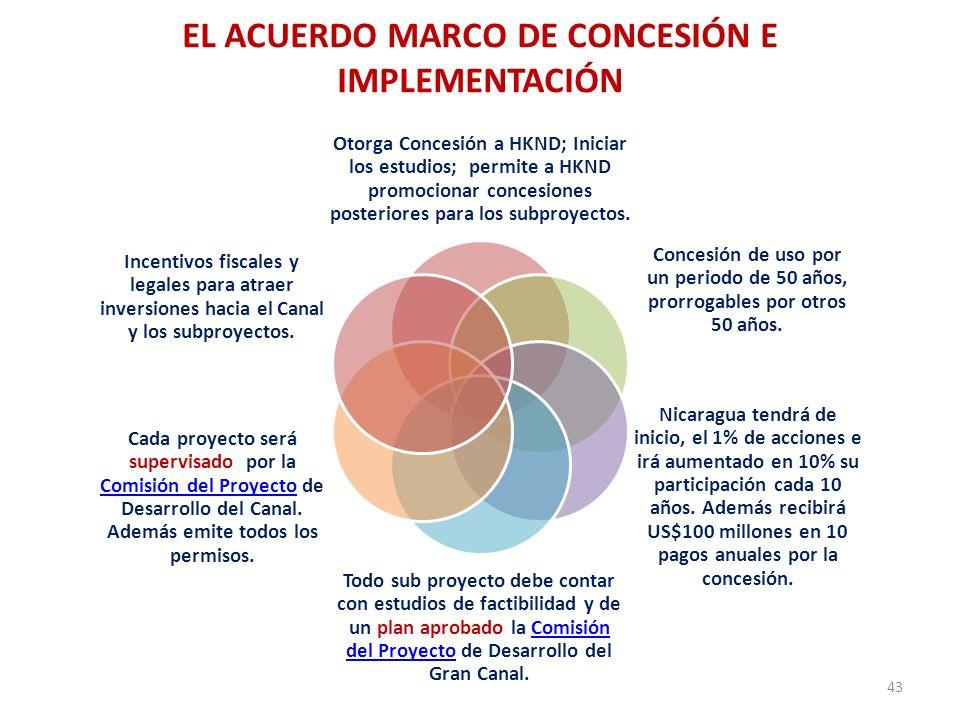 EL ACUERDO MARCO DE CONCESIÓN E IMPLEMENTACIÓN 43 Otorga Concesión a HKND; Iniciar los estudios; permite a HKND promocionar concesiones posteriores pa