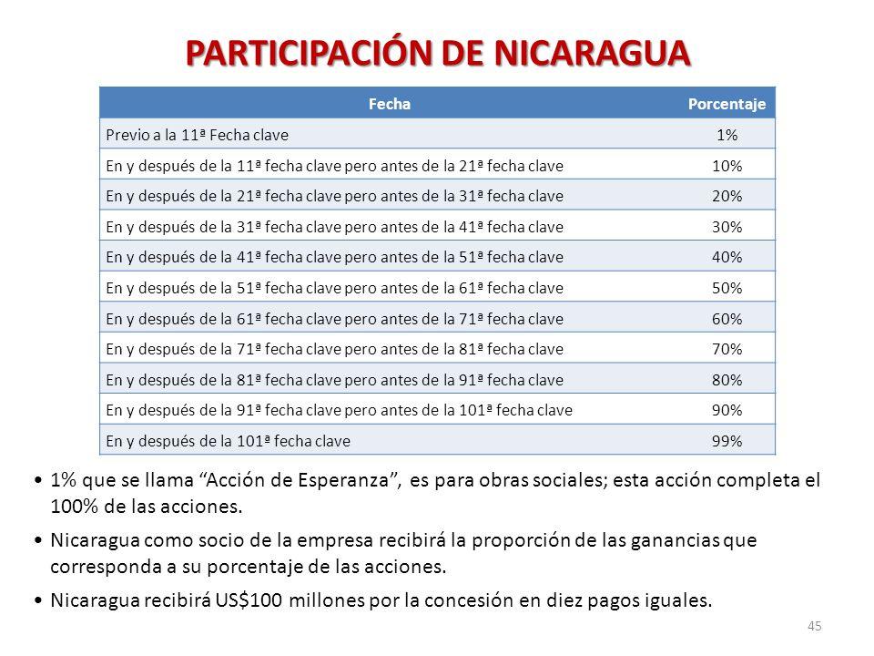 PARTICIPACIÓN DE NICARAGUA FechaPorcentaje Previo a la 11ª Fecha clave1% En y después de la 11ª fecha clave pero antes de la 21ª fecha clave10% En y d