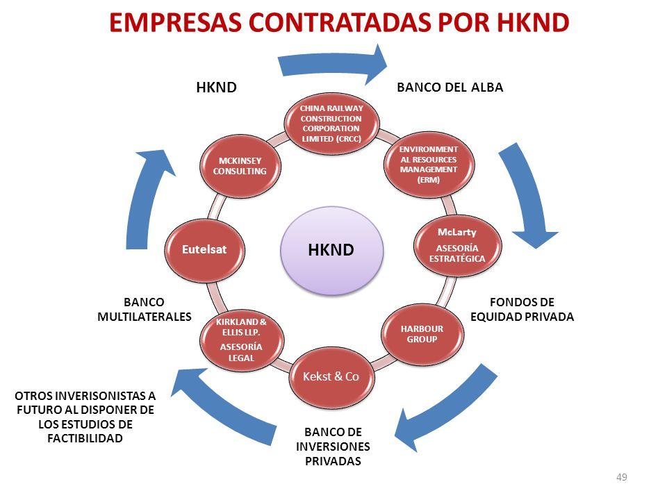 EMPRESAS CONTRATADAS POR HKND BANCO DEL ALBA FONDOS DE EQUIDAD PRIVADA BANCO DE INVERSIONES PRIVADAS BANCO MULTILATERALES HKND 49 HKND CHINA RAILWAY C