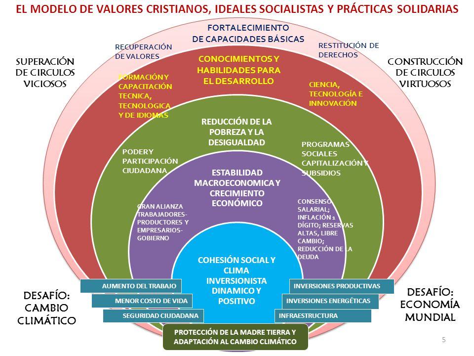 REDUCCIÓN DE LA POBREZA Y LA DESIGUALDAD ESTABILIDAD MACROECONOMICA Y CRECIMIENTO ECONÓMICO COHESIÓN SOCIAL Y CLIMA INVERSIONISTA DINAMICO Y POSITIVO