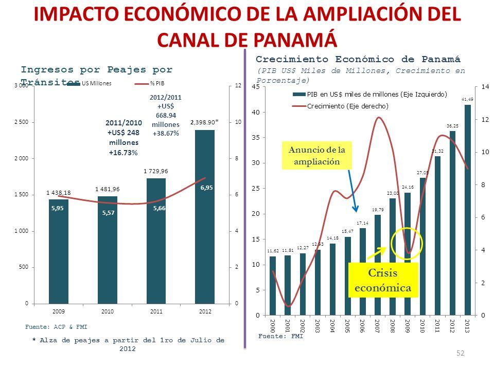 IMPACTO ECONÓMICO DE LA AMPLIACIÓN DEL CANAL DE PANAMÁ * Alza de peajes a partir del 1ro de Julio de 2012 52 Crisis económica Anuncio de la ampliación