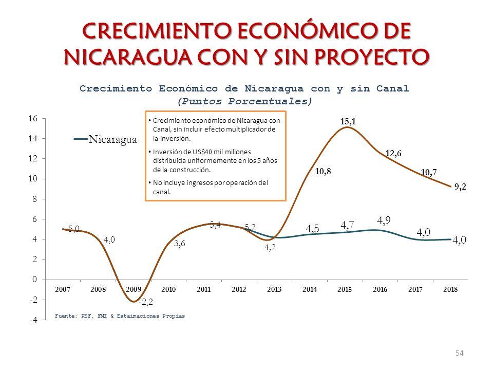 CRECIMIENTO ECONÓMICO DE NICARAGUA CON Y SIN PROYECTO 54 Crecimiento económico de Nicaragua con Canal, sin incluir efecto multiplicador de la inversió