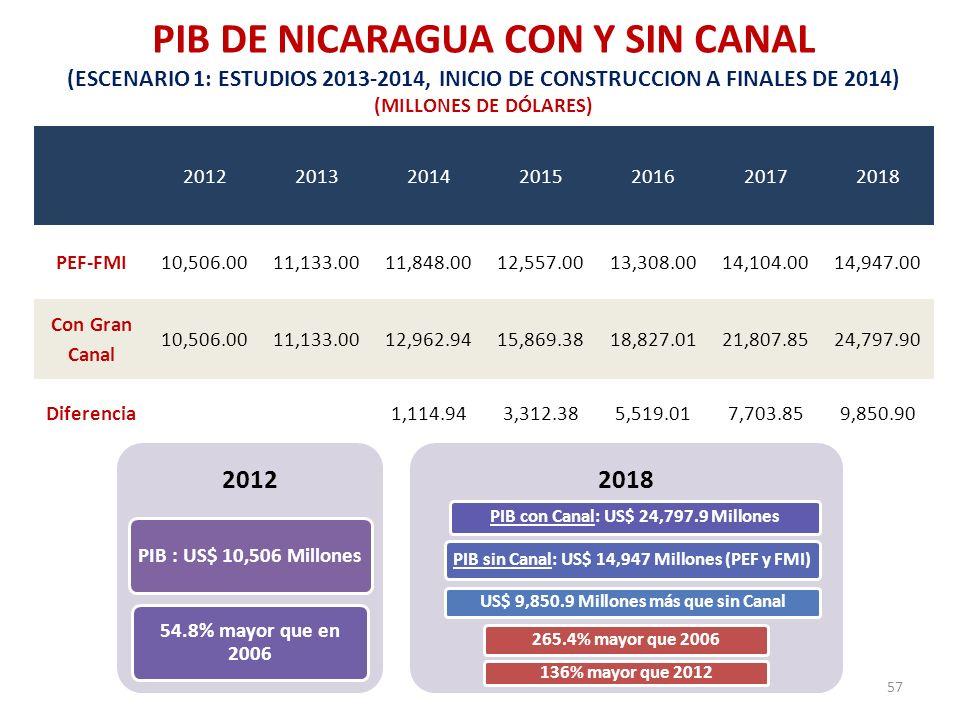 PIB DE NICARAGUA CON Y SIN CANAL (ESCENARIO 1: ESTUDIOS 2013-2014, INICIO DE CONSTRUCCION A FINALES DE 2014) (MILLONES DE DÓLARES) 2012201320142015201
