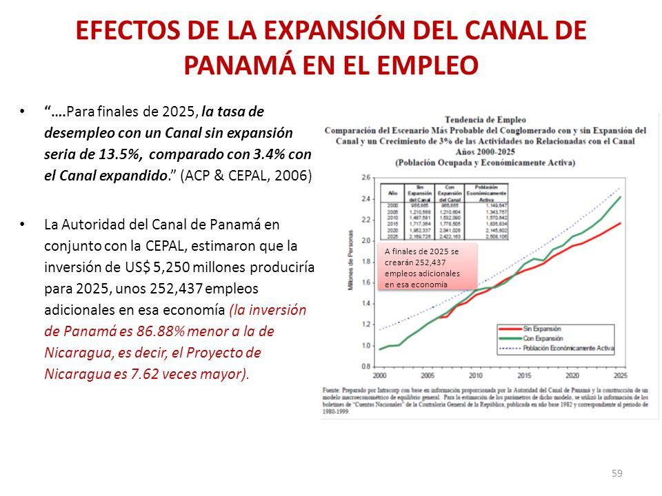 EFECTOS DE LA EXPANSIÓN DEL CANAL DE PANAMÁ EN EL EMPLEO ….Para finales de 2025, la tasa de desempleo con un Canal sin expansión seria de 13.5%, compa