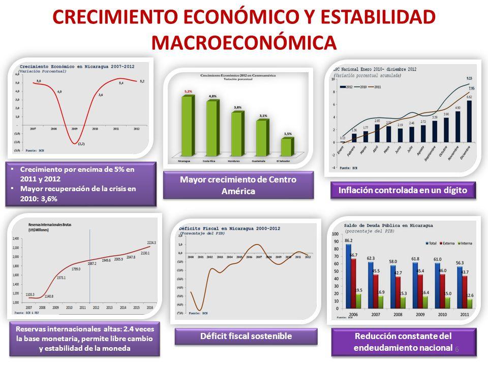 Crecimiento por encima de 5% en 2011 y 2012 Mayor recuperación de la crisis en 2010: 3,6% Crecimiento por encima de 5% en 2011 y 2012 Mayor recuperaci