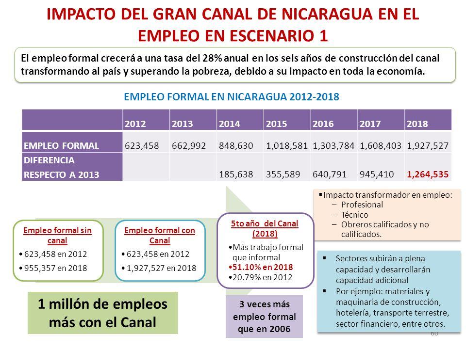IMPACTO DEL GRAN CANAL DE NICARAGUA EN EL EMPLEO EN ESCENARIO 1 2012201320142015201620172018 EMPLEO FORMAL623,458662,992848,6301,018,5811,303,7841,608