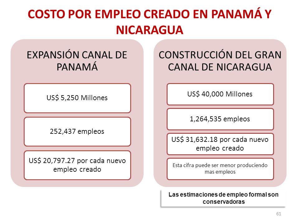COSTO POR EMPLEO CREADO EN PANAMÁ Y NICARAGUA EXPANSIÓN CANAL DE PANAMÁ US$ 5,250 Millones252,437 empleos US$ 20,797.27 por cada nuevo empleo creado C