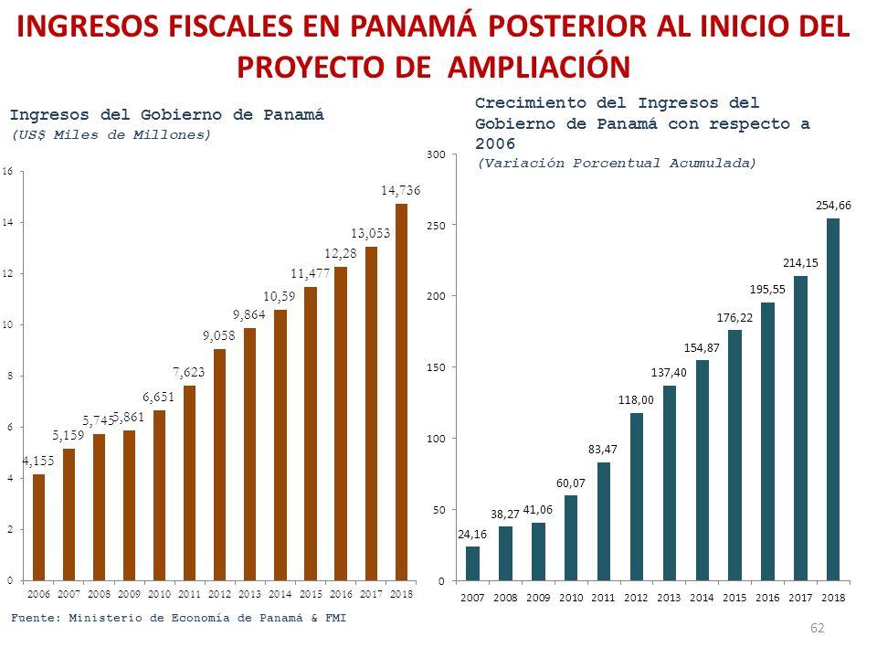 INGRESOS FISCALES EN PANAMÁ POSTERIOR AL INICIO DEL PROYECTO DE AMPLIACIÓN 62
