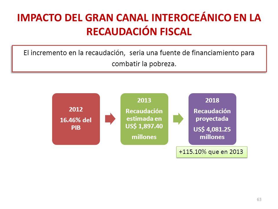 IMPACTO DEL GRAN CANAL INTEROCEÁNICO EN LA RECAUDACIÓN FISCAL El incremento en la recaudación, seria una fuente de financiamiento para combatir la pob
