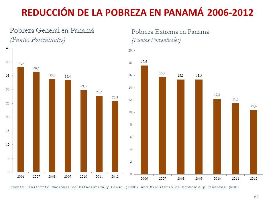 Fuente: Instituto Nacional de Estadística y Censo (INEC) and Ministerio de Economía y Finanzas (MEF) REDUCCIÓN DE LA POBREZA EN PANAMÁ 2006-2012 64