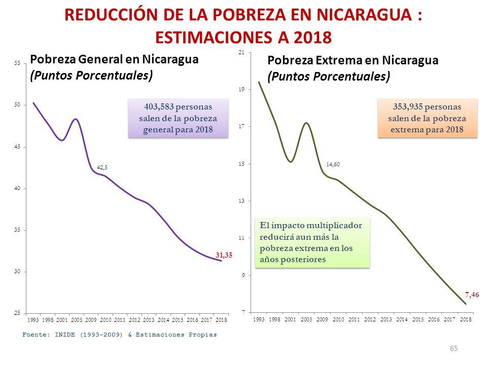 Pobreza General en Nicaragua (Puntos Porcentuales) Pobreza Extrema en Nicaragua (Puntos Porcentuales) Fuente: INIDE (1993-2009) & Estimaciones Propias