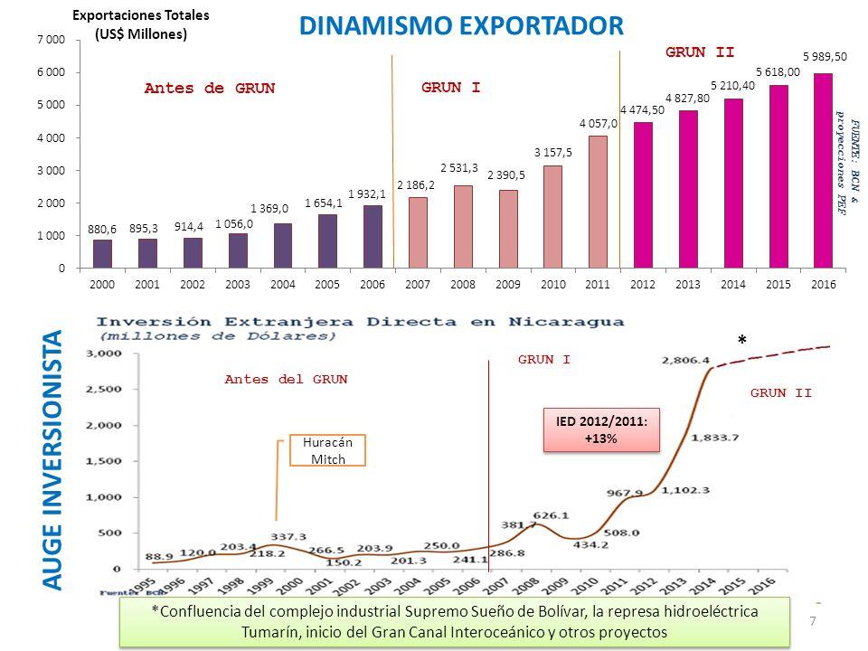 AUMENTO DEL TRABAJO 2012/2006: 222,1359 personas, +52.8% 2012/2006: 222,1359 personas, +52.8% 2012/2011: 46,123 personas, +7.7% 2012/2011: 46,123 personas, +7.7% 2012/2006: 1,006.2 mil personas, +48.2% 2012/2006: 1,006.2 mil personas, +48.2% 2012/2011: 161.8 mil personas, +5.5% 2012/2011: 161.8 mil personas, +5.5% 8 Fuente: Elaboración propia con base en ECH