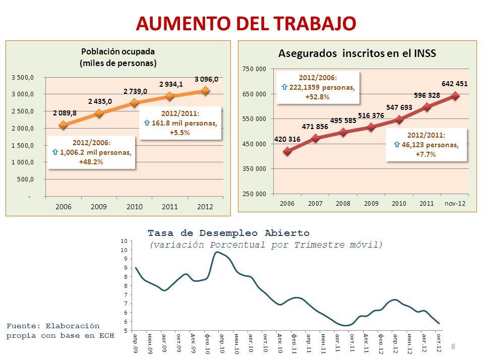 AUMENTO DEL TRABAJO 2012/2006: 222,1359 personas, +52.8% 2012/2006: 222,1359 personas, +52.8% 2012/2011: 46,123 personas, +7.7% 2012/2011: 46,123 pers