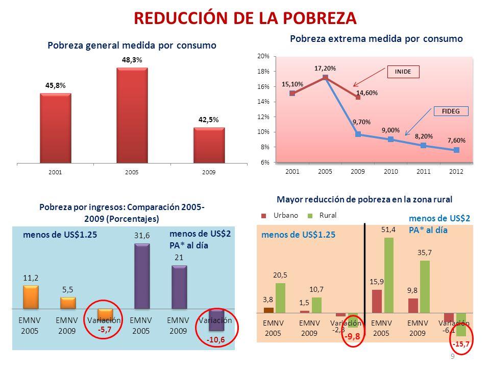 REDUCCIÓN DE LA POBREZA 9 menos de US$1.25 menos de US$2 PA* al día menos de US$1.25 menos de US$2 PA* al día Pobreza extrema medida por consumo