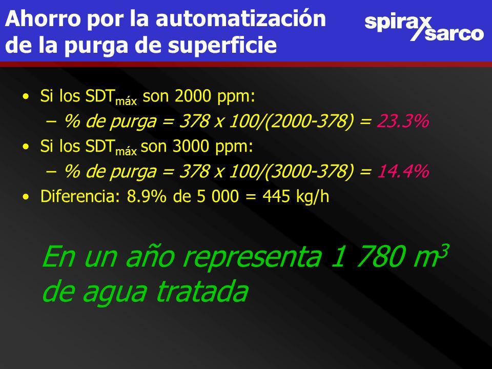 Ahorro por la automatización de la purga de superficie Si los SDT máx son 2000 ppm: –% de purga = 378 x 100/(2000-378) = 23.3% Si los SDT máx son 3000