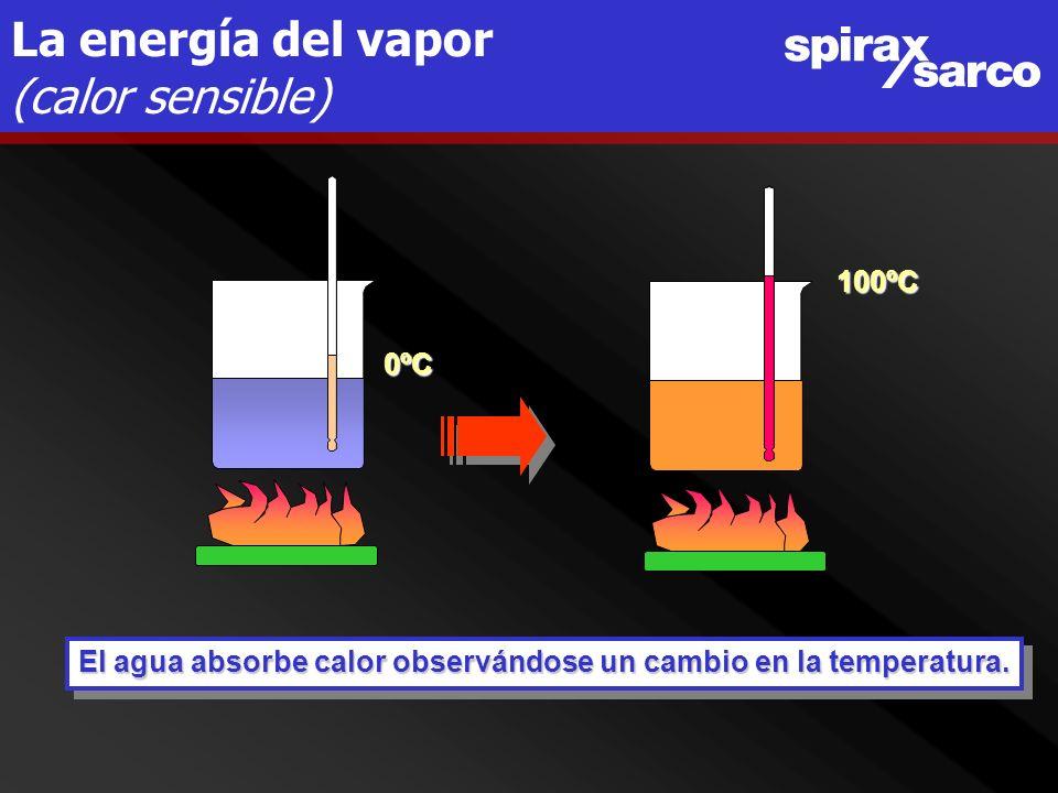 La energía del vapor (calor latente)100ºC 100ºC LíquidosaturadoVaporsaturado La temperatura se mantiene igual.