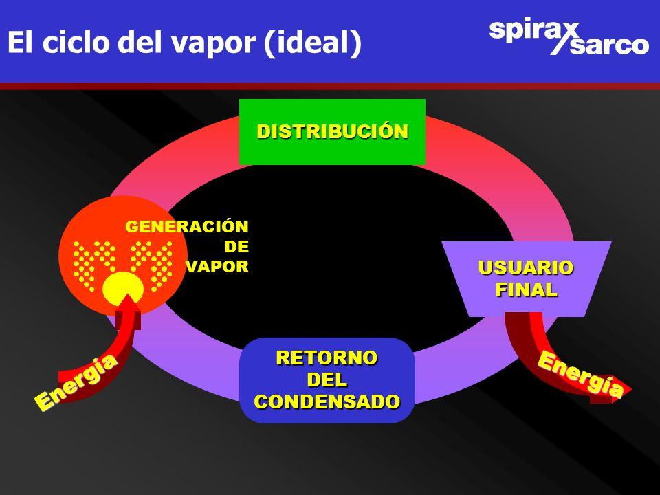 El ciclo del vapor (real)DISTRIBUCIÓN USUARIOFINAL RETORNODELCONDENSADO GENERACIÓN DE VAPOR ENERGIA DEL COMBUSTIBLE 100 % ENERGIA DEL COMBUSTIBLE 100 % ENERGIA UTIL 74 % ENERGIA Purga de fondo de caldera 3 % Pérdidas en combustión 18 % Pérdida en distribución 5 % R E V A P O R I Z A D O 10 % Condensado no recuperado Agua de reposición