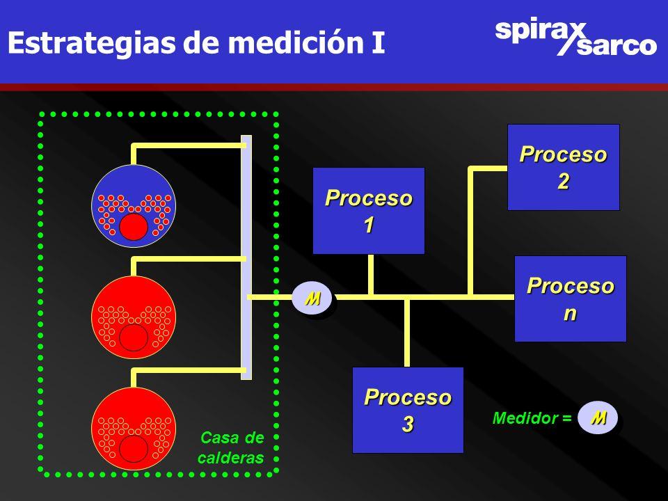 Estrategias de medición IProceson Proceso1 Proceso2 Proceso3 Casa de calderas Medidor = MM MM
