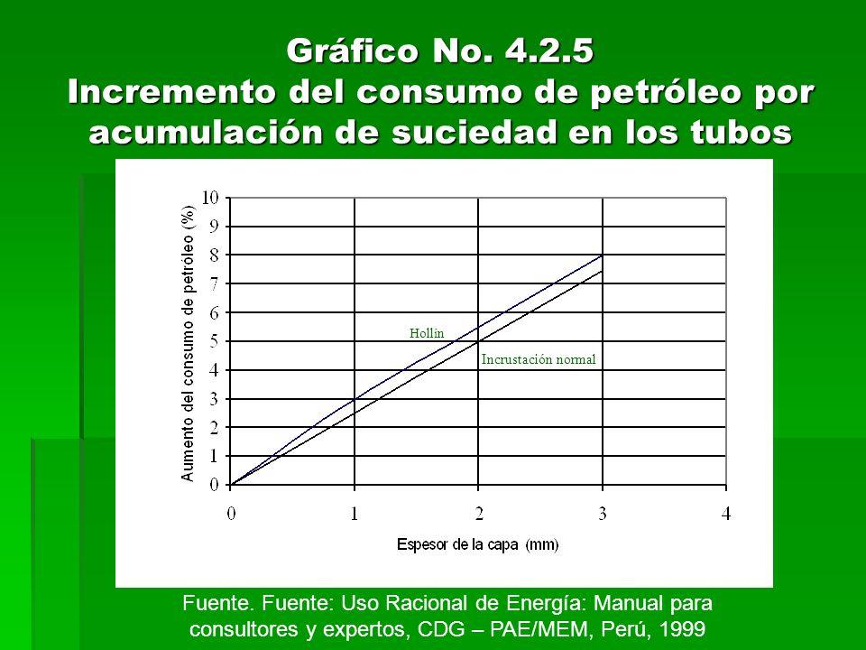 Gráfico No. 4.2.5 Incremento del consumo de petróleo por acumulación de suciedad en los tubos Hollín Incrustación normal Fuente. Fuente: Uso Racional