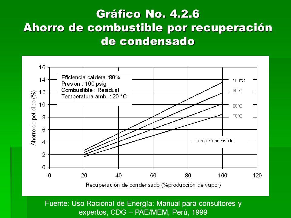 Gráfico No. 4.2.6 Ahorro de combustible por recuperación de condensado Fuente: Uso Racional de Energía: Manual para consultores y expertos, CDG – PAE/