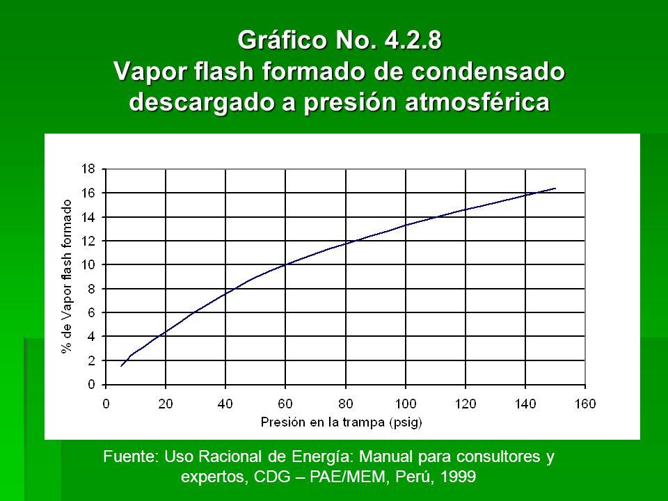 Gráfico No. 4.2.8 Vapor flash formado de condensado descargado a presión atmosférica Fuente: Uso Racional de Energía: Manual para consultores y expert