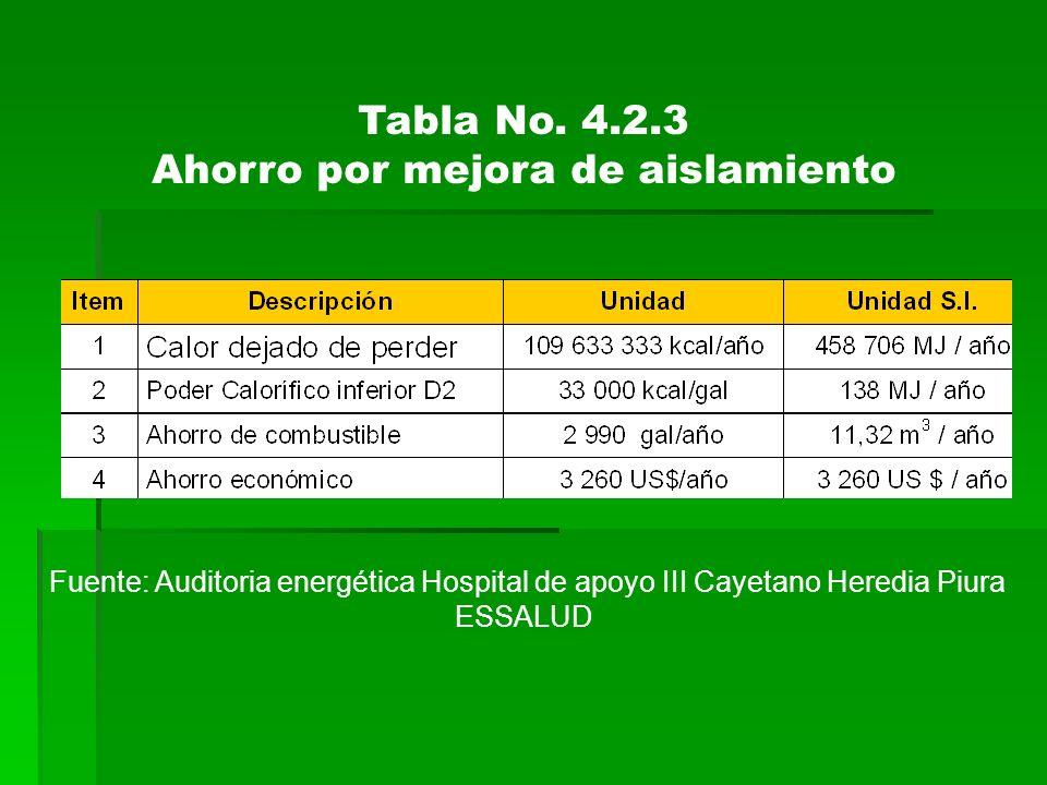 Tabla No. 4.2.3 Ahorro por mejora de aislamiento Fuente: Auditoria energética Hospital de apoyo III Cayetano Heredia Piura ESSALUD