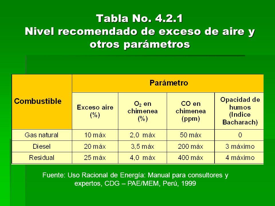 Tabla No. 4.2.1 Nivel recomendado de exceso de aire y otros parámetros Fuente: Uso Racional de Energía: Manual para consultores y expertos, CDG – PAE/