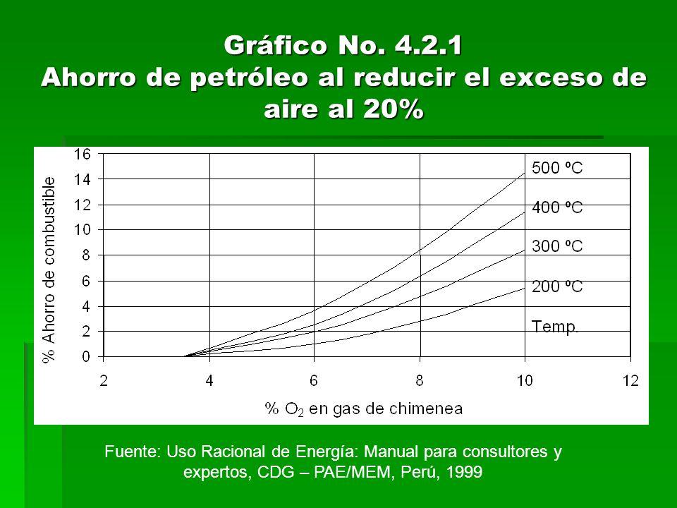 Gráfico No. 4.2.1 Ahorro de petróleo al reducir el exceso de aire al 20% Fuente: Uso Racional de Energía: Manual para consultores y expertos, CDG – PA