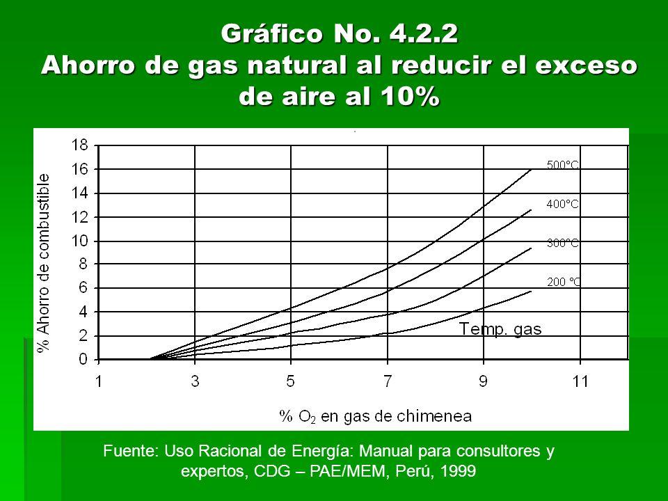 Gráfico No. 4.2.2 Ahorro de gas natural al reducir el exceso de aire al 10% Fuente: Uso Racional de Energía: Manual para consultores y expertos, CDG –