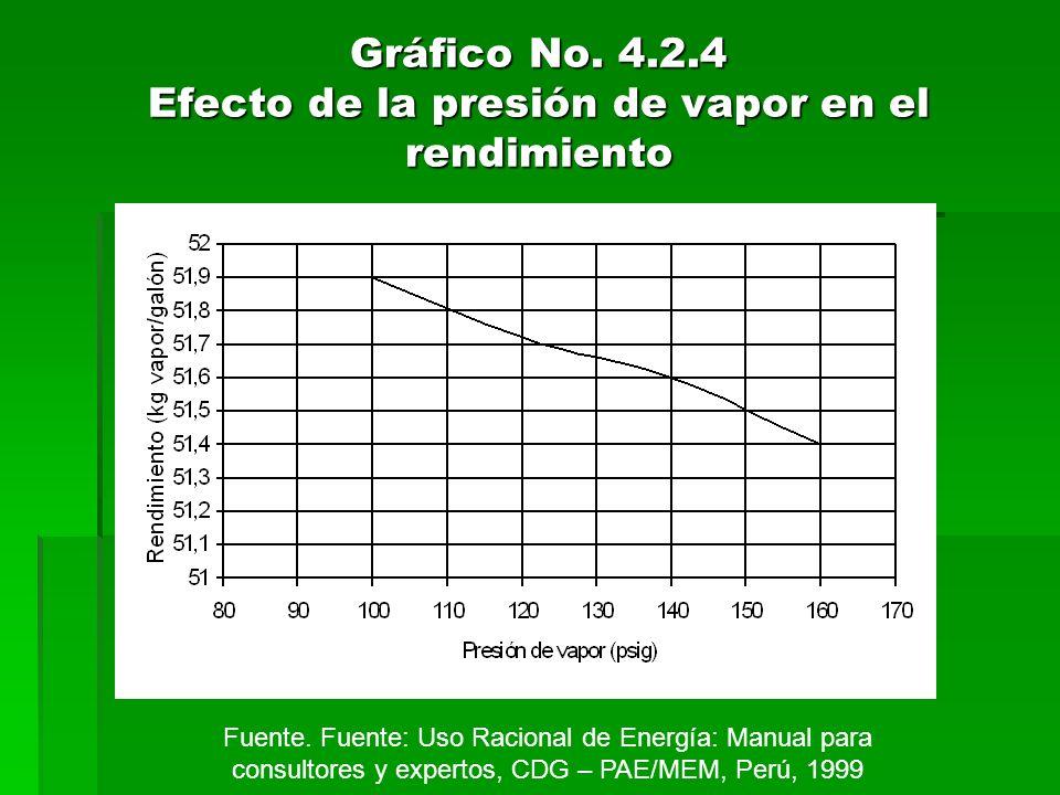 Gráfico No. 4.2.4 Efecto de la presión de vapor en el rendimiento Fuente. Fuente: Uso Racional de Energía: Manual para consultores y expertos, CDG – P
