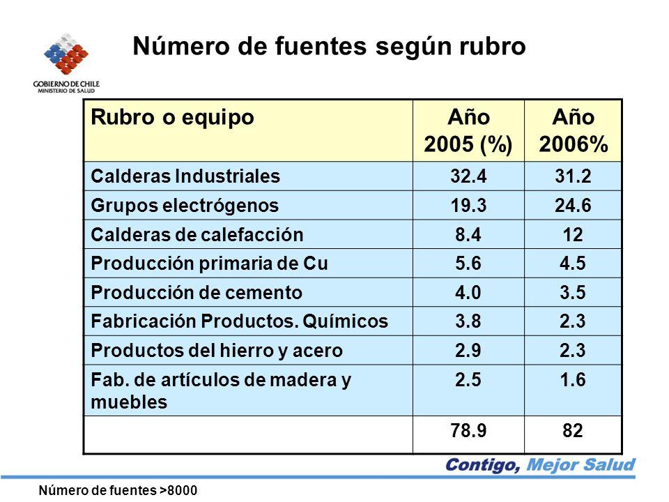 Rubro o equipoAño 2005 (%) Año 2006% Calderas Industriales32.431.2 Grupos electrógenos19.324.6 Calderas de calefacción8.412 Producción primaria de Cu5.64.5 Producción de cemento4.03.5 Fabricación Productos.