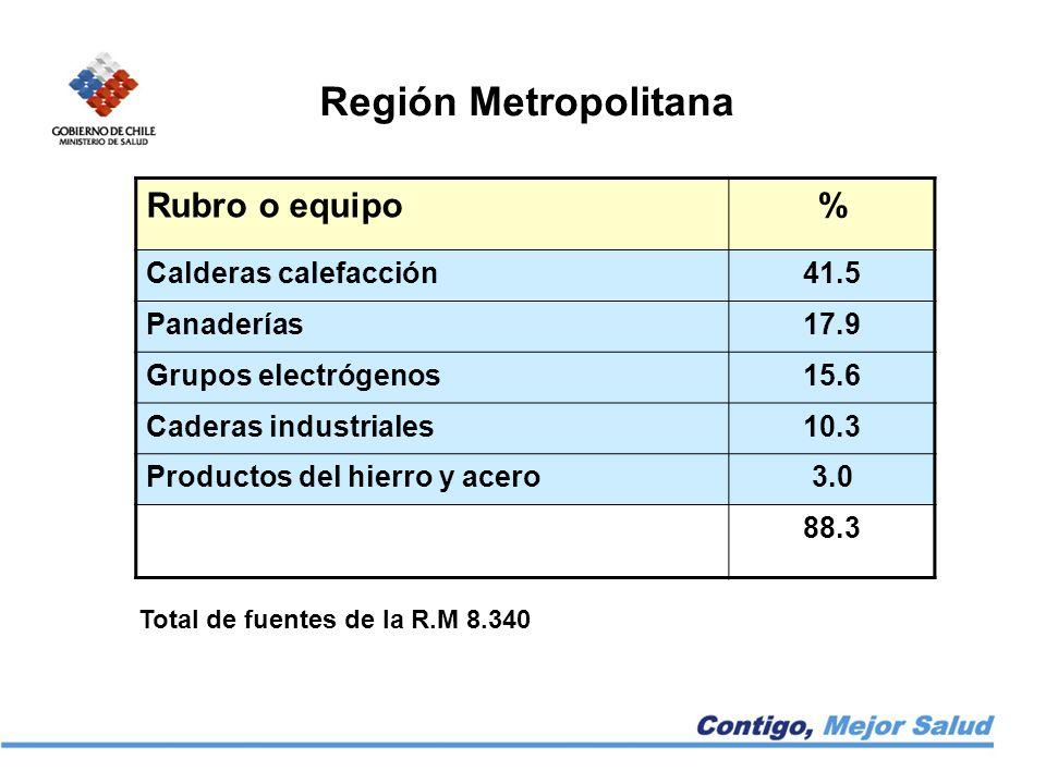 Rubro o equipo% Calderas calefacción41.5 Panaderías17.9 Grupos electrógenos15.6 Caderas industriales10.3 Productos del hierro y acero3.0 88.3 Región Metropolitana Total de fuentes de la R.M 8.340