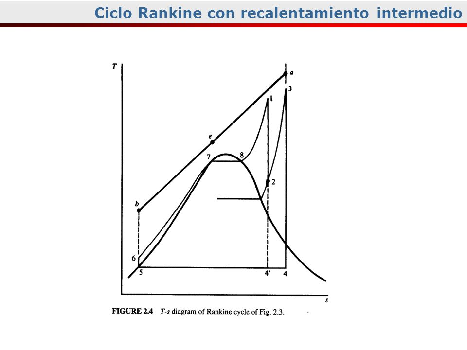 Curvas de Vapor Ciclo Rankine con recalentamiento intermedio