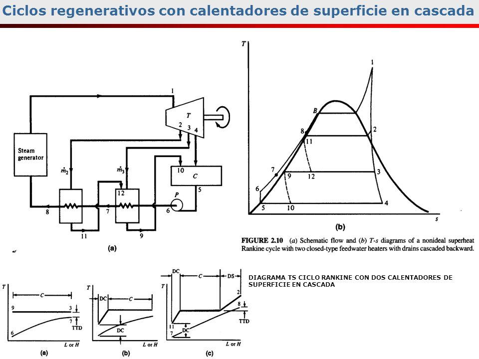 Ciclos regenerativos con calentadores de superficie en cascada DIAGRAMA TS CICLO RANKINE CON DOS CALENTADORES DE SUPERFICIE EN CASCADA