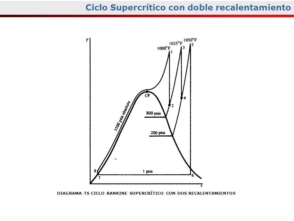 Ciclo Supercrítico con doble recalentamiento DIAGRAMA TS CICLO RANKINE SUPERCRÍTICO CON DOS RECALENTAMIENTOS