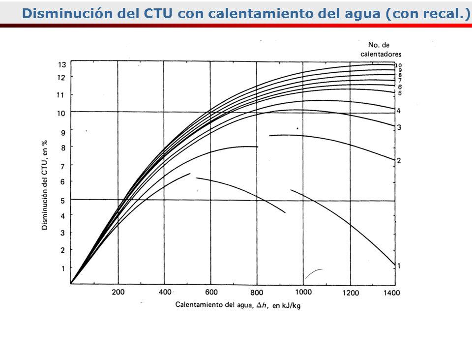 Curvas de VaporDisminución del CTU con calentamiento del agua (con recal.)