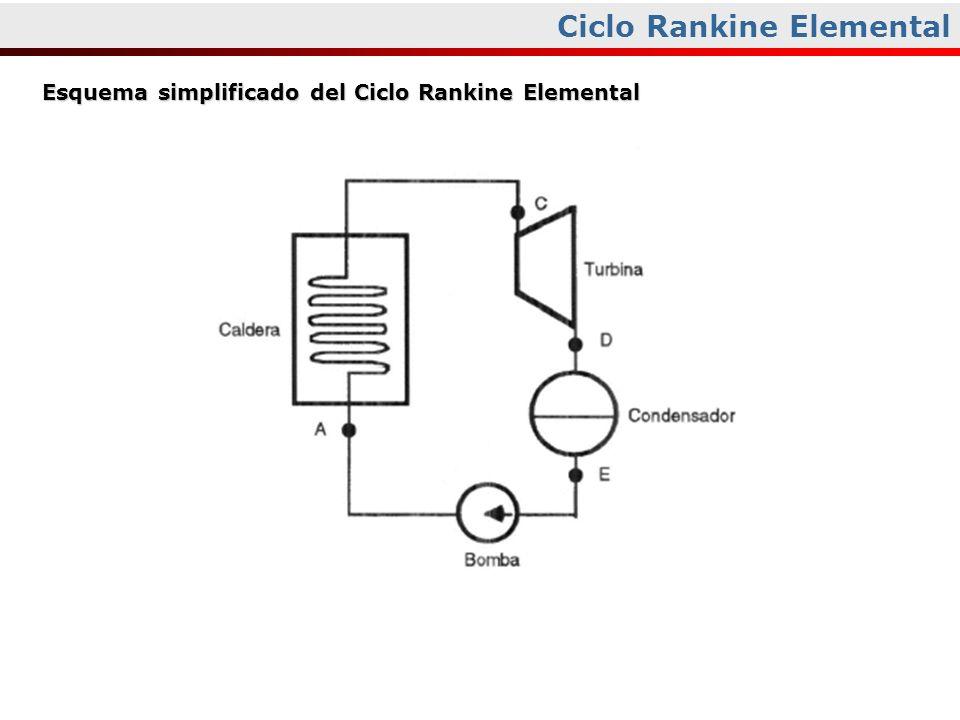 Ciclo Rankine Elemental Esquema simplificado del Ciclo Rankine Elemental