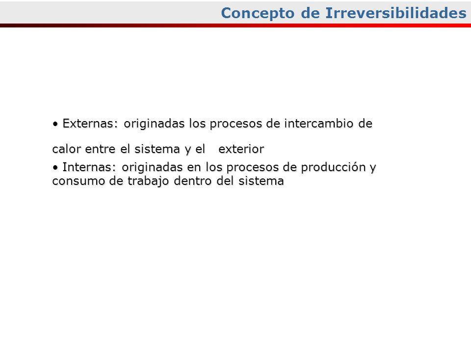 Concepto de Irreversibilidades Externas: originadas los procesos de intercambio de calor entre el sistema y el exterior Externas: originadas los proce