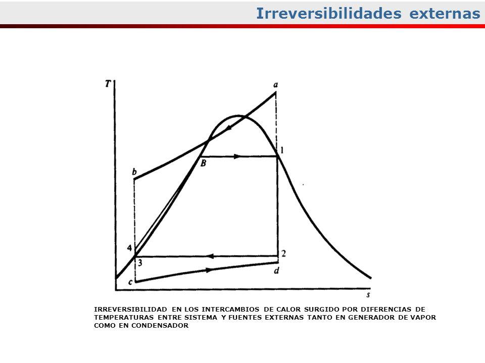 Irreversibilidades externas IRREVERSIBILIDAD EN LOS INTERCAMBIOS DE CALOR SURGIDO POR DIFERENCIAS DE TEMPERATURAS ENTRE SISTEMA Y FUENTES EXTERNAS TAN