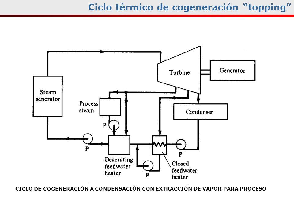 Ciclo térmico de cogeneración topping CICLO DE COGENERACIÓN A CONDENSACIÓN CON EXTRACCIÓN DE VAPOR PARA PROCESO